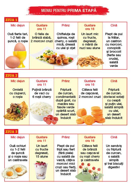 Dieta indiana originala GM: meniu pe o saptamana. Ce sa mananci ca sa slabesti 5 kg in 7 zile