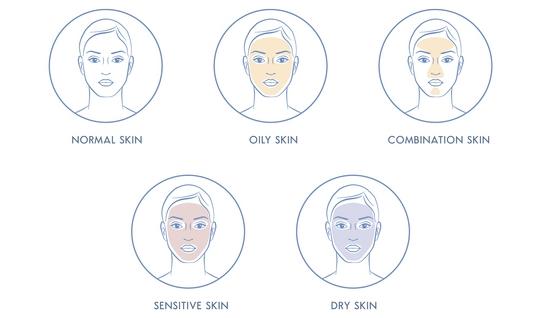 tipuri de piele